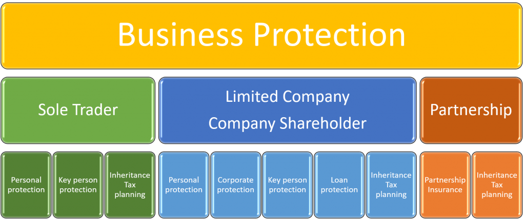 Protect your business against loss of key person
